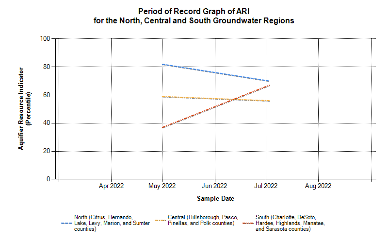 One Year Graph of ARI